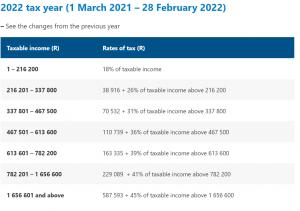 2022 tax year