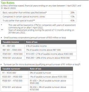 South Africa Tax rates